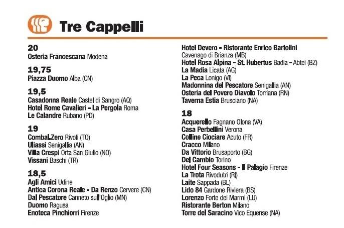 Guida I Ristoranti d'Italia de L'Espresso 2016, Tre Cappelli