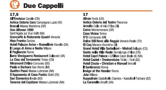 Guida I Ristoranti d'Italia de L'Espresso 2016, Due Cappelli