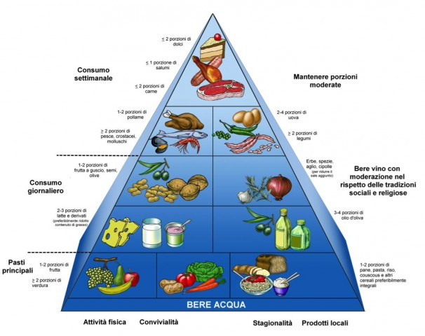 Dieta mediterranea. La piramide alimentare
