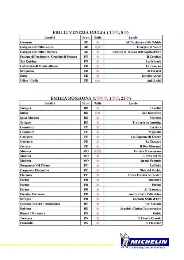 Guida Michelin 2016, Friuli Venezia Giulia e Emilia Romagna