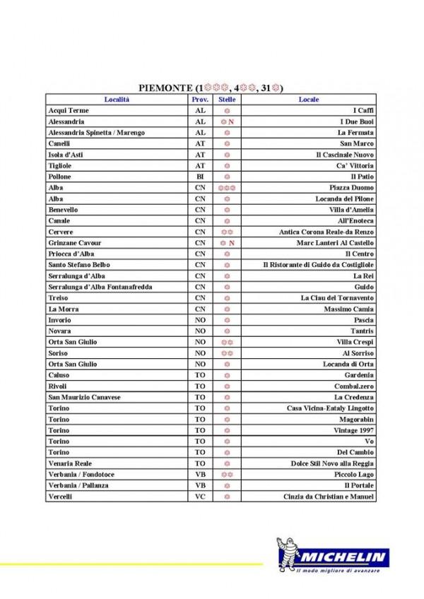 Guida Michelin 2016, Piemonte