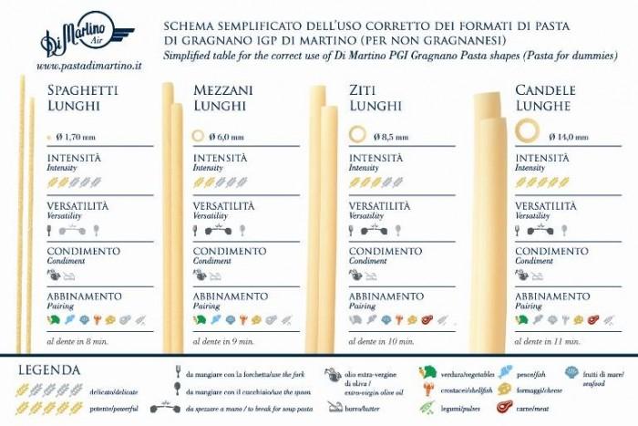la carta per la corretta degustazione della pasta