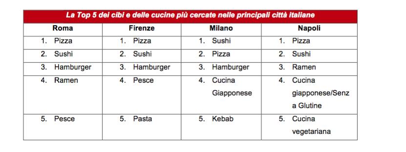 Top 5, citta' italiane