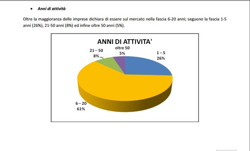 Da uno studio della CCIA di Avellino