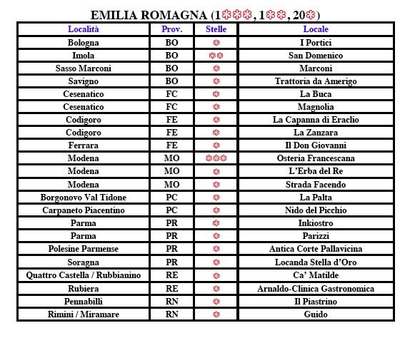 Emilia Romagna Michelin 2017