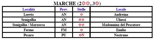 Marche Michelin 2017