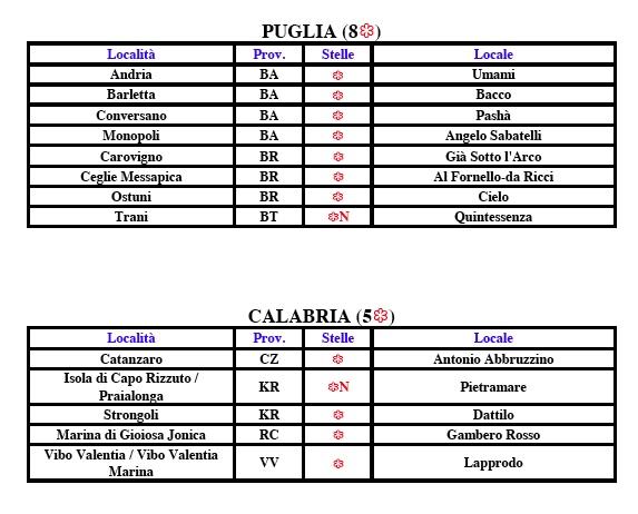Puglia e Calabria Michelin 2017