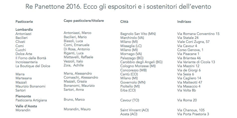 Re Panettone, elenco