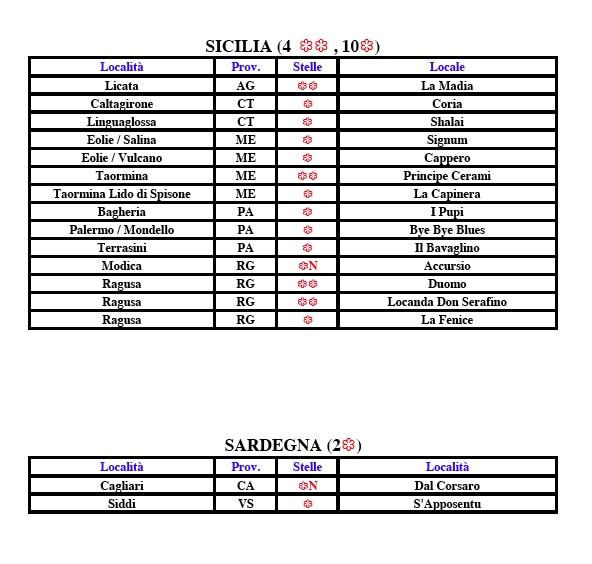 Sicilia e Sardegna Michelin 2017