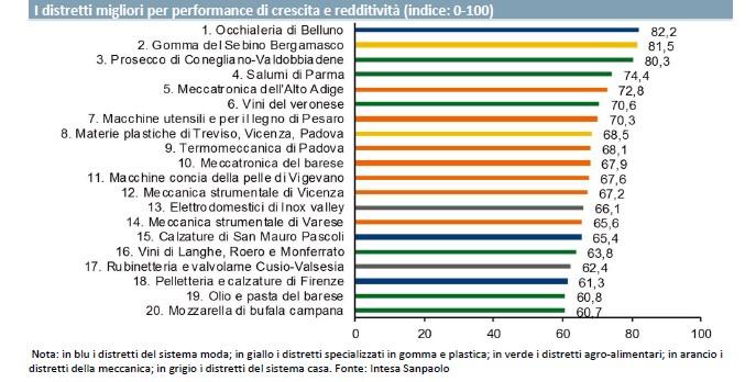 Distretti industriali, la mozzarella di bufala campana nella Top20