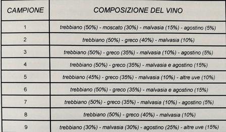 "I vini ""Solopaca"" dei produttori castelveneresi e l'impiego di uva agostino"