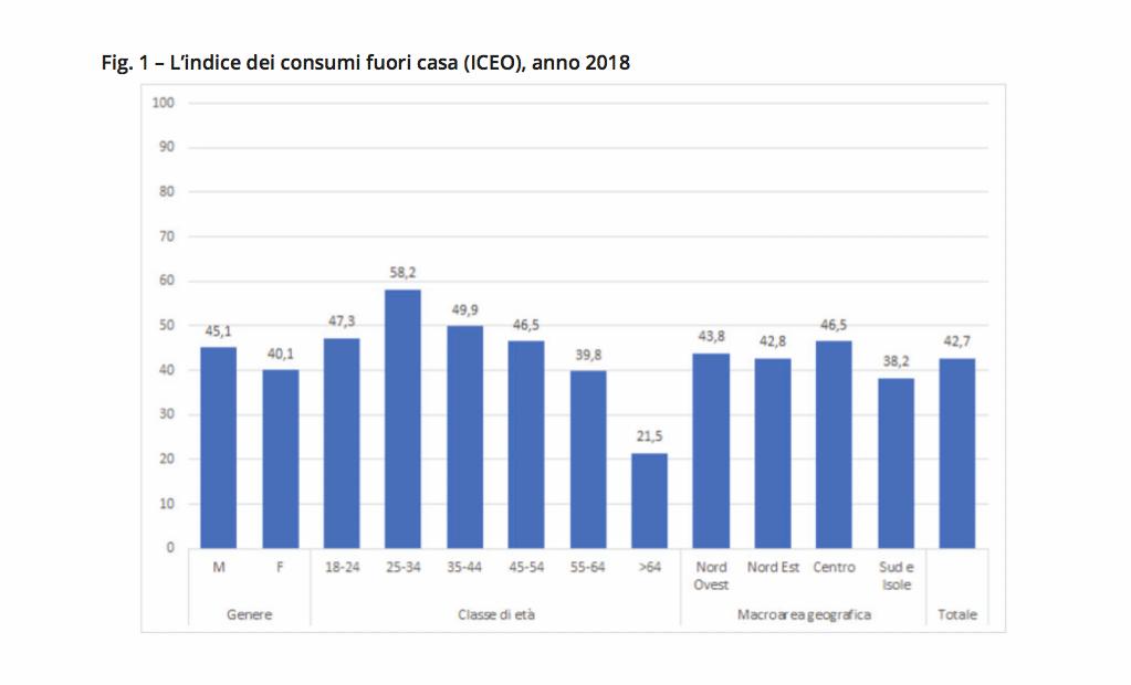 Fig. 1 – L'indice dei consumi fuori casa ICEO, anno 2018