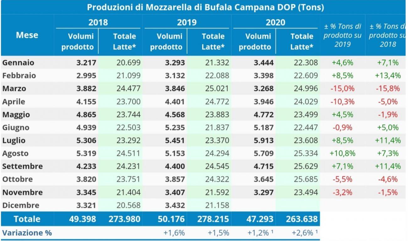 Produzione Mozzarella di Bufala