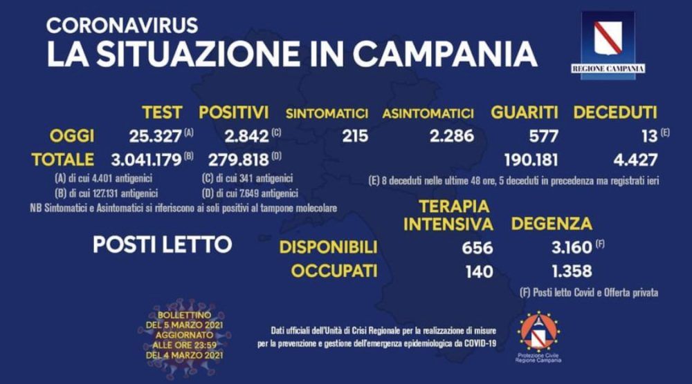 Campania - covid