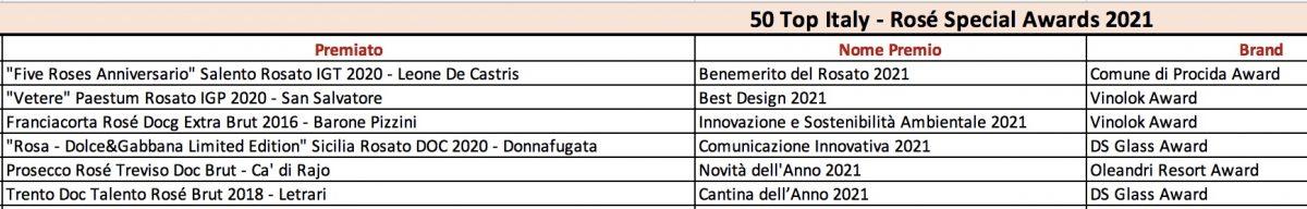 50 Top Rosé Award